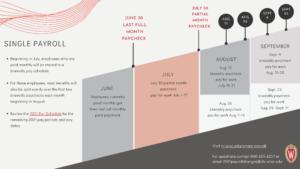 Thumbnail: Single Payroll timeline