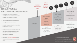 Thumbnail: Single Payroll timeline for Nine-Month Appointments